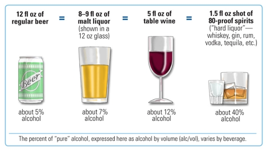Alcohol and your body.